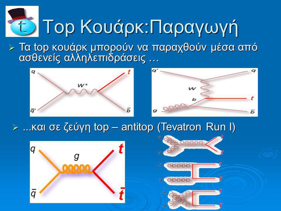 Top Κουάρκ:Παραγωγή  Τα top κουάρκ μπορούν να παραχθούν μέσα από ασθενείς αλληλεπιδράσεις … ...και σε ζεύγη top – antitop (Tevatron Run I)