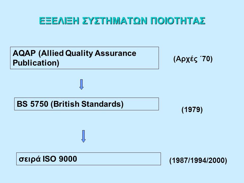 ΕΞΕΛΙΞΗ ΣΥΣΤΗΜΑΤΩΝ ΠΟΙΟΤΗΤΑΣ AQAP (Allied Quality Assurance Publication) BS 5750 (British Standards) σειρά ISO 9000 (Αρχές ΄70) (1979) (1987/1994/2000)