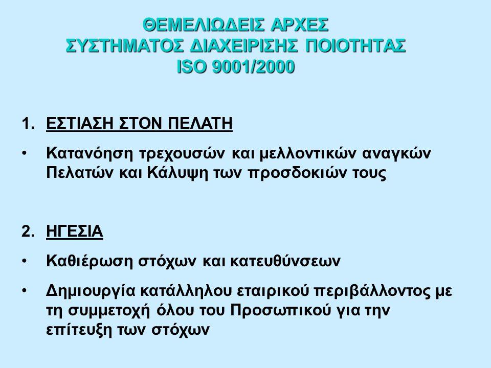 ΘΕΜΕΛΙΩΔΕΙΣ ΑΡΧΕΣ ΣΥΣΤΗΜΑΤΟΣ ΔΙΑΧΕΙΡΙΣΗΣ ΠΟΙΟΤΗΤΑΣ ISO 9001/2000 1.ΕΣΤΙΑΣΗ ΣΤΟΝ ΠΕΛΑΤΗ Κατανόηση τρεχουσών και μελλοντικών αναγκών Πελατών και Κάλυψη των προσδοκιών τους 2.ΗΓΕΣΙΑ Καθιέρωση στόχων και κατευθύνσεων Δημιουργία κατάλληλου εταιρικού περιβάλλοντος με τη συμμετοχή όλου του Προσωπικού για την επίτευξη των στόχων