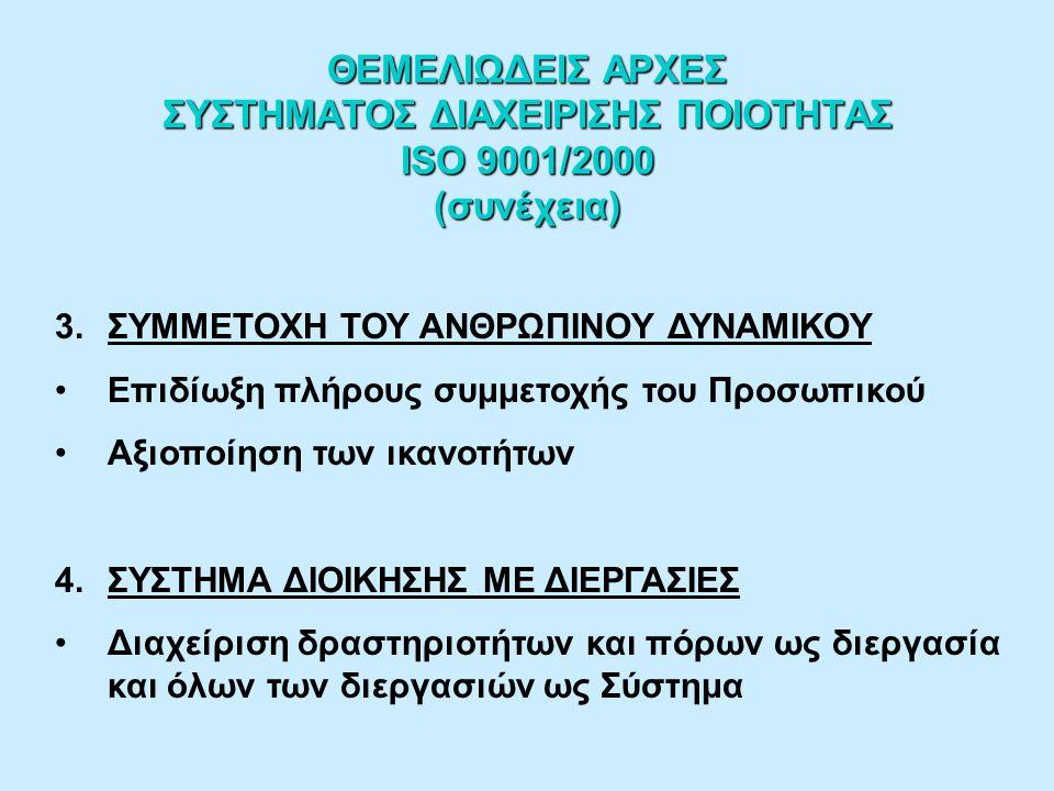 ΘΕΜΕΛΙΩΔΕΙΣ ΑΡΧΕΣ ΣΥΣΤΗΜΑΤΟΣ ΔΙΑΧΕΙΡΙΣΗΣ ΠΟΙΟΤΗΤΑΣ ISO 9001/2000 (συνέχεια) 3.ΣΥΜΜΕΤΟΧΗ ΤΟΥ ΑΝΘΡΩΠΙΝΟΥ ΔΥΝΑΜΙΚΟΥ Επιδίωξη πλήρους συμμετοχής του Προσωπικού Αξιοποίηση των ικανοτήτων 4.ΣΥΣΤΗΜΑ ΔΙΟΙΚΗΣΗΣ ΜΕ ΔΙΕΡΓΑΣΙΕΣ Διαχείριση δραστηριοτήτων και πόρων ως διεργασία και όλων των διεργασιών ως Σύστημα