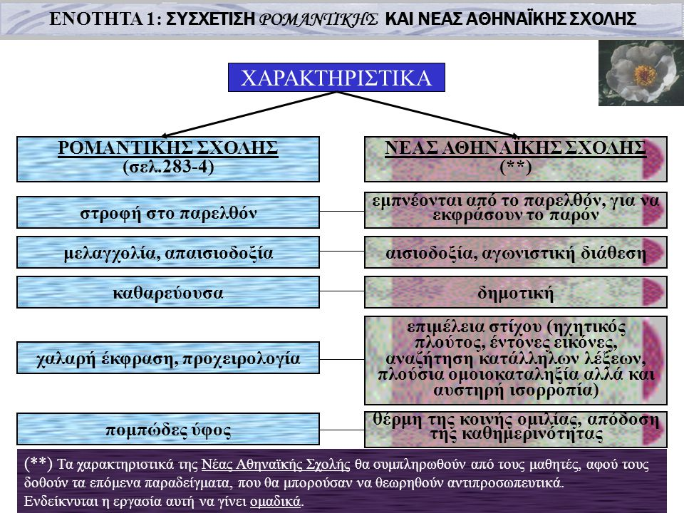 ΕΝΟΤΗΤΑ 1: ΣΥΣΧΕΤΙΣΗ ΡΟΜΑΝΤΙΚΗΣ ΚΑΙ ΝΕΑΣ ΑΘΗΝΑΪΚΗΣ ΣΧΟΛΗΣ ΡΟΜΑΝΤΙΚΗΣ ΣΧΟΛΗΣ (σελ.283-4) ΝΕΑΣ ΑΘΗΝΑΪΚΗΣ ΣΧΟΛΗΣ (**) στροφή στο παρελθόν μελαγχολία, απαισιοδοξία καθαρεύουσα χαλαρή έκφραση, προχειρολογία πομπώδες ύφος εμπνέονται από το παρελθόν, για να εκφράσουν το παρόν αισιοδοξία, αγωνιστική διάθεση δημοτική επιμέλεια στίχου (ηχητικός πλούτος, έντονες εικόνες, αναζήτηση κατάλληλων λέξεων, πλούσια ομοιοκαταληξία αλλά και αυστηρή ισορροπία) θέρμη της κοινής ομιλίας, απόδοση της καθημερινότητας ΧΑΡΑΚΤΗΡΙΣΤΙΚΑ (**) Τα χαρακτηριστικά της Νέας Αθηναϊκής Σχολής θα συμπληρωθούν από τους μαθητές, αφού τους δοθούν τα επόμενα παραδείγματα, που θα μπορούσαν να θεωρηθούν αντιπροσωπευτικά.