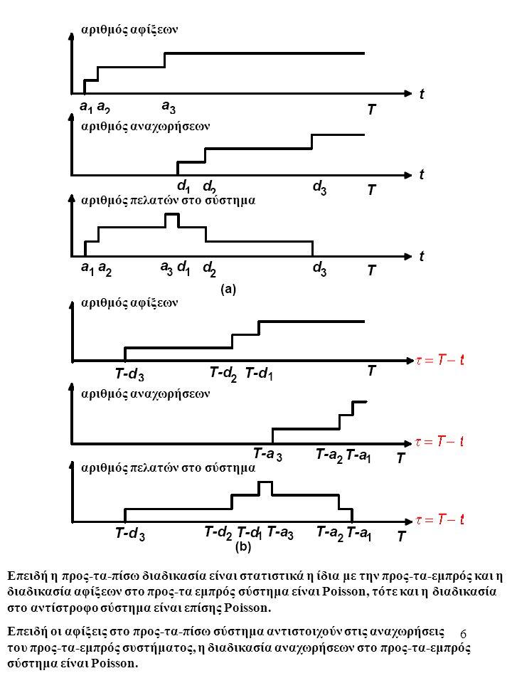 6 αριθμός αφίξεων αριθμός αναχωρήσεων αριθμός πελατών στο σύστημα αριθμός αφίξεων αριθμός αναχωρήσεων αριθμός πελατών στο σύστημα Επειδή η προς-τα-πίσω διαδικασία είναι στατιστικά η ίδια με την προς-τα-εμπρός και η διαδικασία αφίξεων στο προς-τα εμπρός σύστημα είναι Poisson, τότε και η διαδικασία στο αντίστροφο σύστημα είναι επίσης Poisson.