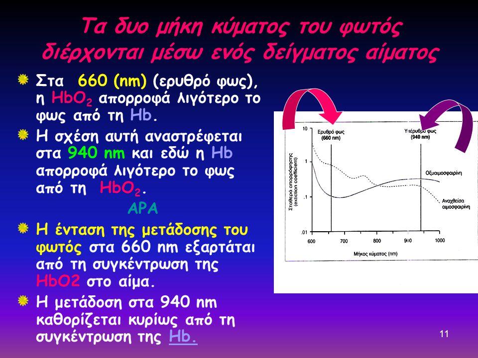 11 Τα δυο μήκη κύματος του φωτός διέρχονται μέσω ενός δείγματος αίματος Στα 660 (nm) (ερυθρό φως), η HbO 2 απορροφά λιγότερο το φως από τη Hb.