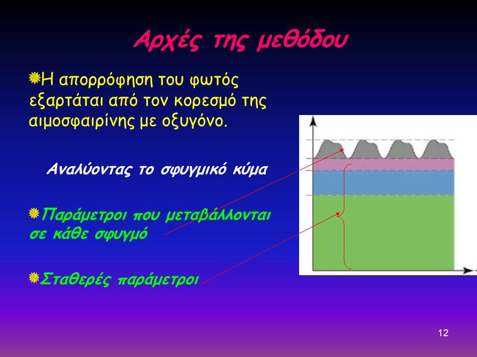 12 Αρχές της μεθόδου Η απορρόφηση του φωτός εξαρτάται από τον κορεσμό της αιμοσφαιρίνης με οξυγόνο. Αναλύοντας το σφυγμικό κύμα Παράμετροι που μεταβάλ