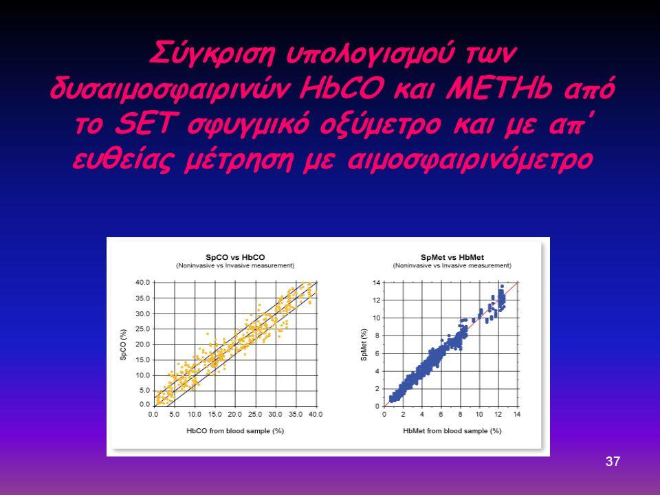 37 Σύγκριση υπολογισμού των δυσαιμοσφαιρινών HbCO και METHb από το SET σφυγμικό οξύμετρο και με απ' ευθείας μέτρηση με αιμοσφαιρινόμετρο
