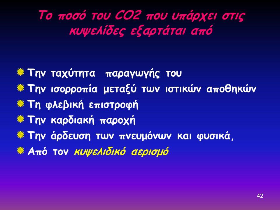42 Το ποσό του CO2 που υπάρχει στις κυψελίδες εξαρτάται από Την ταχύτητα παραγωγής του Την ισορροπία μεταξύ των ιστικών αποθηκών Τη φλεβική επιστροφή Την καρδιακή παροχή Την άρδευση των πνευμόνων και φυσικά, Από τον κυψελιδικό αερισμό