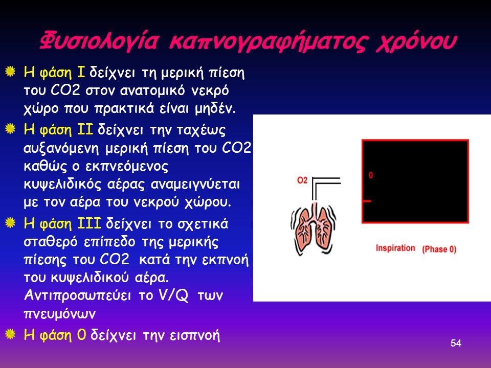 54 Φυσιολογία καπνογραφήματος χρόνου Η φάση Ι δείχνει τη μερική πίεση του CO2 στον ανατομικό νεκρό χώρο που πρακτικά είναι μηδέν. Η φάση ΙΙ δείχνει τη