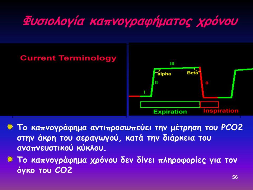 56 Φυσιολογία καπνογραφήματος χρόνου Το καπνογράφημα αντιπροσωπεύει την μέτρηση του PCO2 στην άκρη του αεραγωγού, κατά την διάρκεια του αναπνευστικού κύκλου.