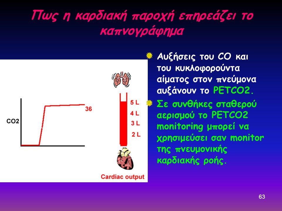 63 Πως η καρδιακή παροχή επηρεάζει το καπνογράφημα Αυξήσεις του CO και του κυκλοφορούντα αίματος στον πνεύμονα αυξάνουν το PETCO2. Σε συνθήκες σταθερο