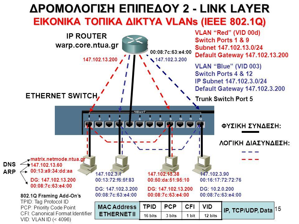 """15 ΔΡΟΜΟΛΟΓΙΣΗ ΕΠΙΠΕΔΟΥ 2 - LINK LAYER ΕΙΚΟΝΙΚΑ ΤΟΠΙΚΑ ΔΙΚΤΥΑ VLANs (IEEE 802.1Q) VLAN """"Red"""" (VID 00d) Switch Ports 1 & 9 Subnet 147.102.13.0/24 Defau"""