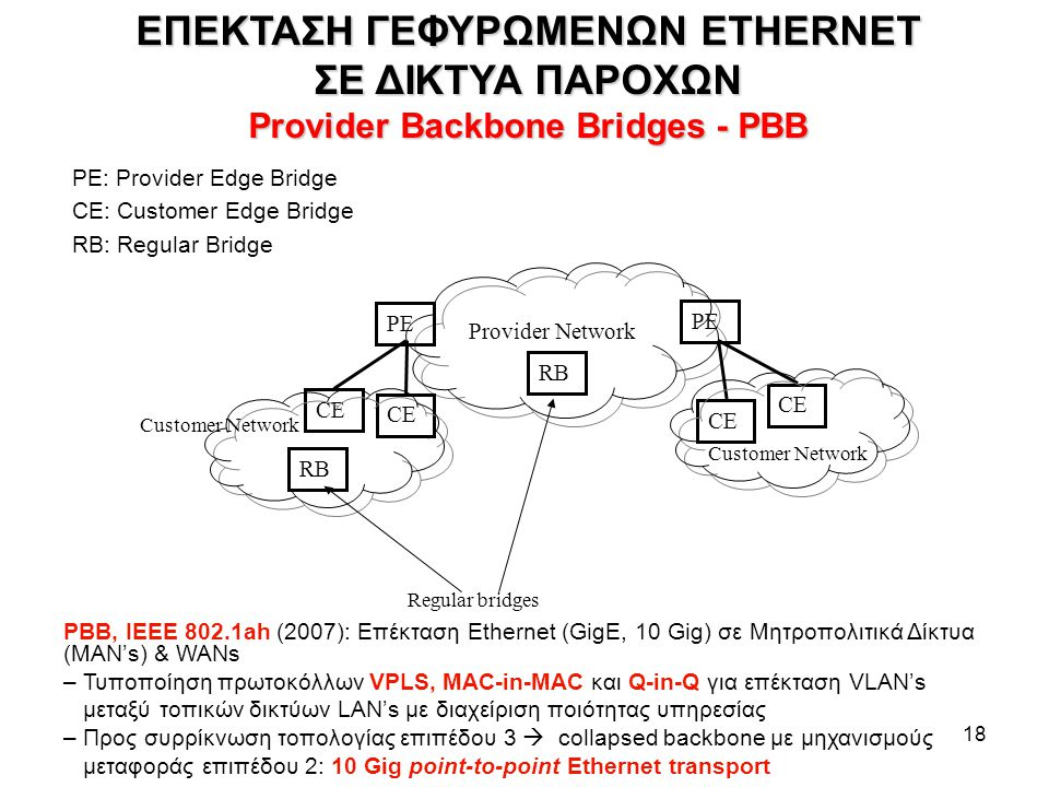 18 PE: Provider Edge Bridge CE: Customer Edge Bridge RB: Regular Bridge Provider Network CE PE Regular bridges Customer Network RB ΕΠΕΚΤΑΣΗ ΓΕΦΥΡΩΜΕΝΩ