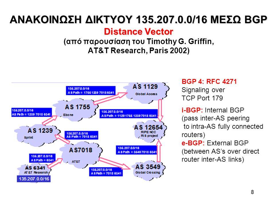 ΑΛΓΟΡΙΘΜΟΣ Link State ΑΛΓΟΡΙΘΜΟΣ Link State IGP OSPF (Dijkstra) Θεωρείται ευσταθής αλγόριθμος, επαρκής για IGP: Μια αυτόνομη κοινότητα ιεραρχείται εσωτερικά σε περιοχές OSPF 0 (μία ή περισσότερες) + περιφερειακές stub areas με static routing (στο δίκτυο του ΕΜΠ, OSPF τρέχουν μόνο 2 δρομολογητές) Κάθε δρομολογητής κορμού έχει πλήρη εικόνα της περιοχής του – τοπολογία, κόστη συνδέσεων Όλοι οι δρομολογητές κορμού εκτελούν τον αλγόριθμο Dijkstra για εντοπισμό όλων των δρόμων ελαχίστου κόστους (shortest paths) σε ρόλο κεντρικού συστήματος ελέγχου.