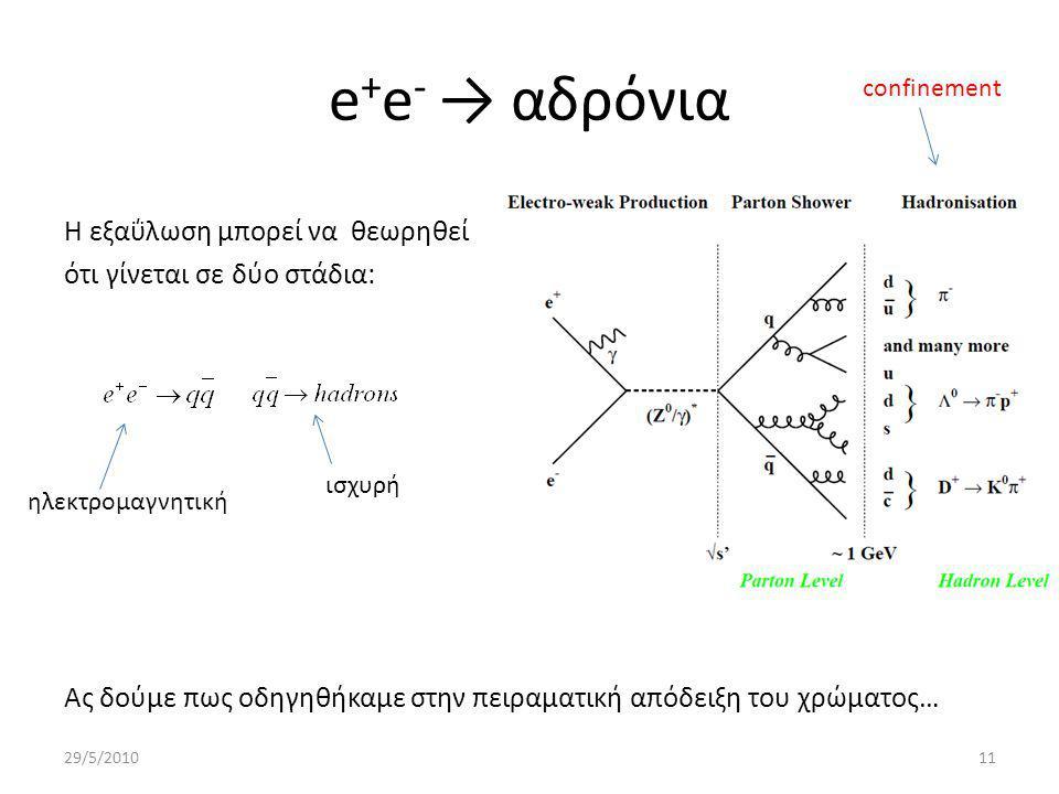 e + e - → αδρόνια Η εξαΰλωση μπορεί να θεωρηθεί ότι γίνεται σε δύο στάδια: Ας δούμε πως οδηγηθήκαμε στην πειραματική απόδειξη του χρώματος… 29/5/201011 confinement ηλεκτρομαγνητική ισχυρή