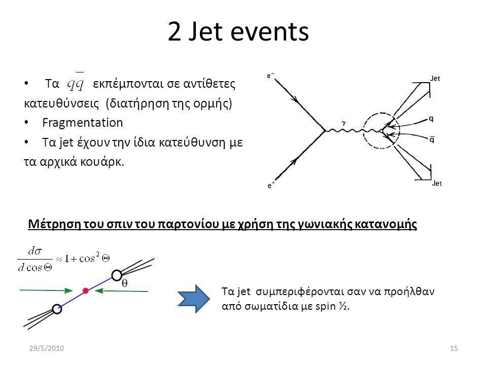 2 Jet events Τα εκπέμπονται σε αντίθετες κατευθύνσεις (διατήρηση της ορμής) Fragmentation Τα jet έχουν την ίδια κατεύθυνση με τα αρχικά κουάρκ.