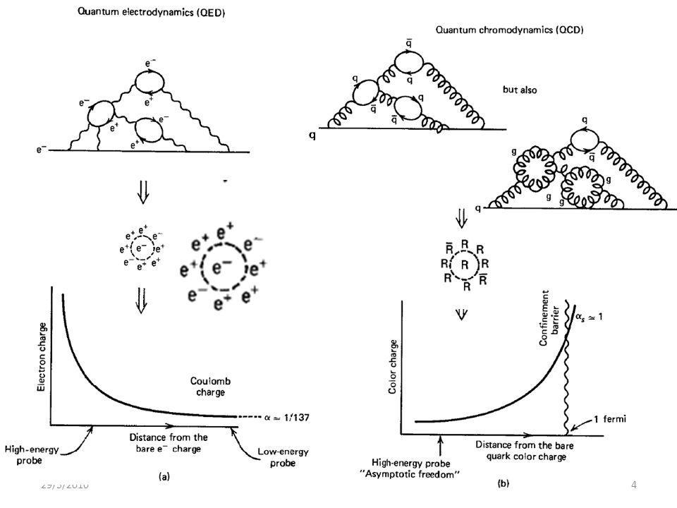Πως μπορεί η απλή εικόνα των παρτονίων (με σχεδόν καθόλου αλληλεπιδρώντα παρτόνια) να περιγράφεται από τη QCD (μία ισχυρά αλληλεπιδρούσα κβαντική θεωρία πεδίου); 29/5/20105