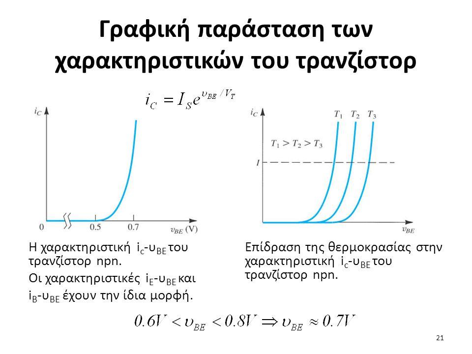 Γραφική παράσταση των χαρακτηριστικών του τρανζίστορ Η χαρακτηριστική i c -υ BE του τρανζίστορ npn. Οι χαρακτηριστικές i E -υ BE και i B -υ BE έχουν τ