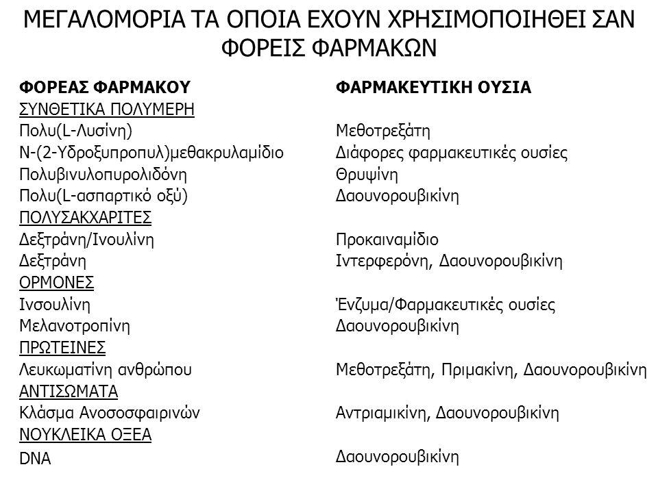 ΜΕΓΑΛΟΜΟΡΙΑ ΤΑ ΟΠΟΙΑ ΕΧΟΥΝ ΧΡΗΣΙΜΟΠΟΙΗΘΕΙ ΣΑΝ ΦΟΡΕΙΣ ΦΑΡΜΑΚΩΝ ΦΟΡΕΑΣ ΦΑΡΜΑΚΟΥ ΣΥΝΘΕΤΙΚΑ ΠΟΛΥΜΕΡΗ Πολυ(L-Λυσίνη) Ν-(2-Υδροξυπροπυλ)μεθακρυλαμίδιο Πολυβινυλοπυρολιδόνη Πολυ(L-ασπαρτικό οξύ) ΠΟΛΥΣΑΚΧΑΡΙΤΕΣ Δεξτράνη/Ινουλίνη Δεξτράνη ΟΡΜΟΝΕΣ Ινσουλίνη Μελανοτροπίνη ΠΡΩΤΕΙΝΕΣ Λευκωματίνη ανθρώπου ΑΝΤΙΣΩΜΑΤΑ Κλάσμα Ανοσοσφαιρινών ΝΟΥΚΛΕΙΚΑ ΟΞΕΑ DNA ΦΑΡΜΑΚΕΥΤΙΚΗ ΟΥΣΙΑ Μεθοτρεξάτη Διάφορες φαρμακευτικές ουσίες Θρυψίνη Δαουνορουβικίνη Προκαιναμίδιο Ιντερφερόνη, Δαουνορουβικίνη Ένζυμα/Φαρμακευτικές ουσίες Δαουνορουβικίνη Μεθοτρεξάτη, Πριμακίνη, Δαουνορουβικίνη Αντριαμικίνη, Δαουνορουβικίνη Δαουνορουβικίνη