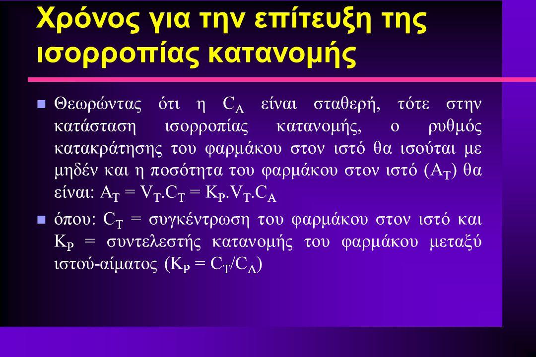 n Θεωρώντας ότι η C Α είναι σταθερή, τότε στην κατάσταση ισορροπίας κατανομής, ο ρυθμός κατακράτησης του φαρμάκου στον ιστό θα ισούται με μηδέν και η