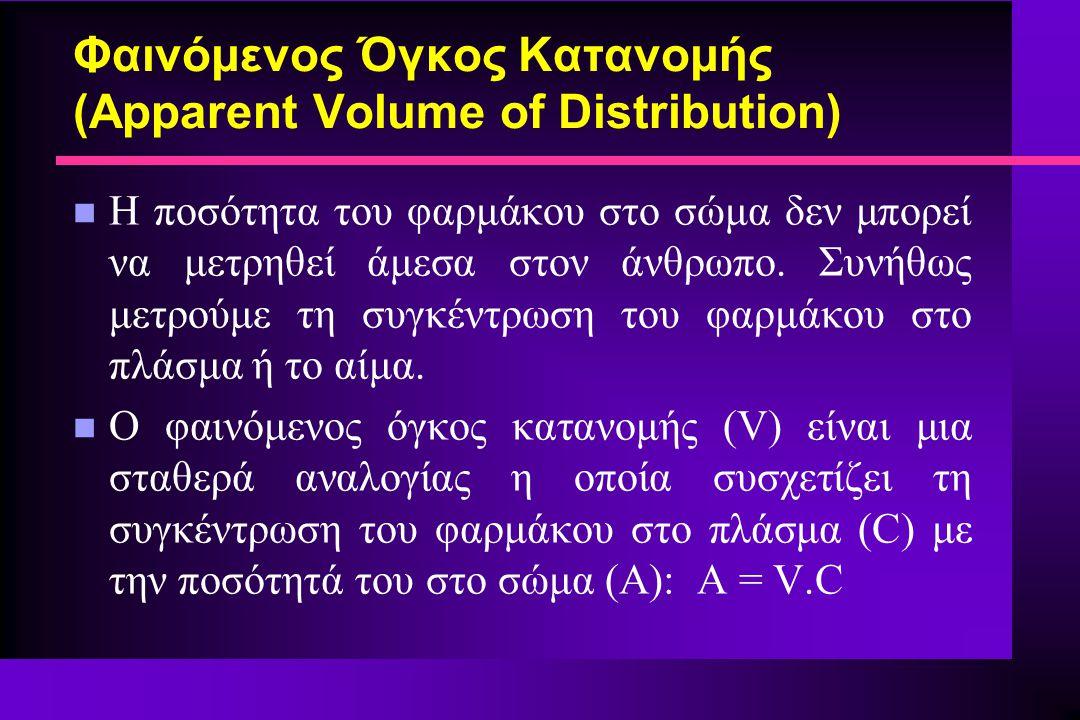 Φαινόμενος Όγκος Κατανομής (Apparent Volume of Distribution) n Η ποσότητα του φαρμάκου στο σώμα δεν μπορεί να μετρηθεί άμεσα στον άνθρωπο. Συνήθως μετ
