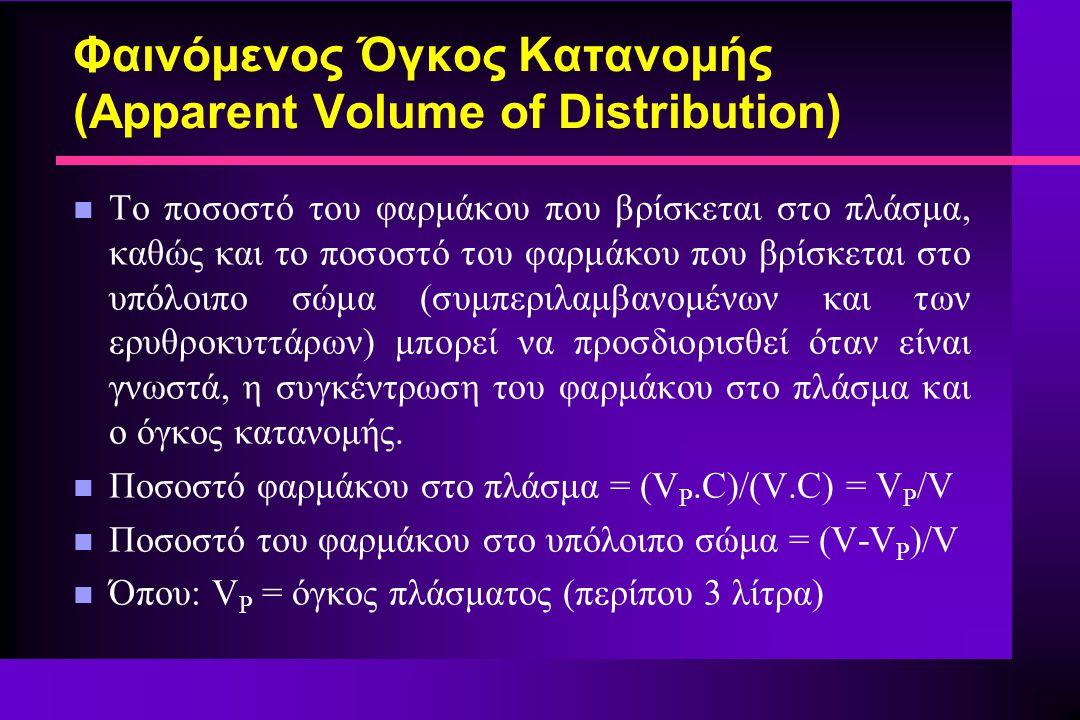 Φαινόμενος Όγκος Κατανομής (Apparent Volume of Distribution) n Το ποσοστό του φαρμάκου που βρίσκεται στο πλάσμα, καθώς και το ποσοστό του φαρμάκου που