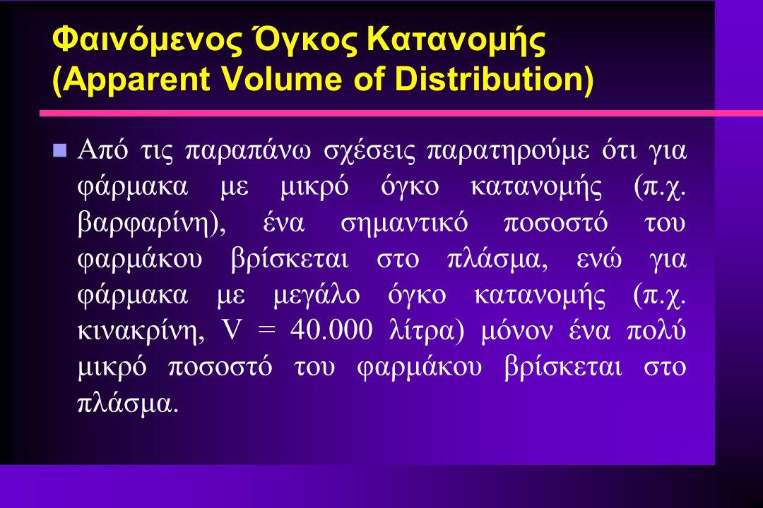 Φαινόμενος Όγκος Κατανομής (Apparent Volume of Distribution) n Από τις παραπάνω σχέσεις παρατηρούμε ότι για φάρμακα με μικρό όγκο κατανομής (π.χ. βαρφ