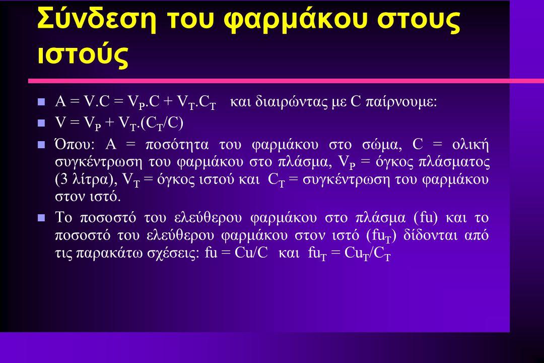 Σύνδεση του φαρμάκου στους ιστούς n A = V.C = V P.C + V T.C T και διαιρώντας με C παίρνουμε: n V = V P + V T.(C T /C) n Όπου: A = ποσότητα του φαρμάκο