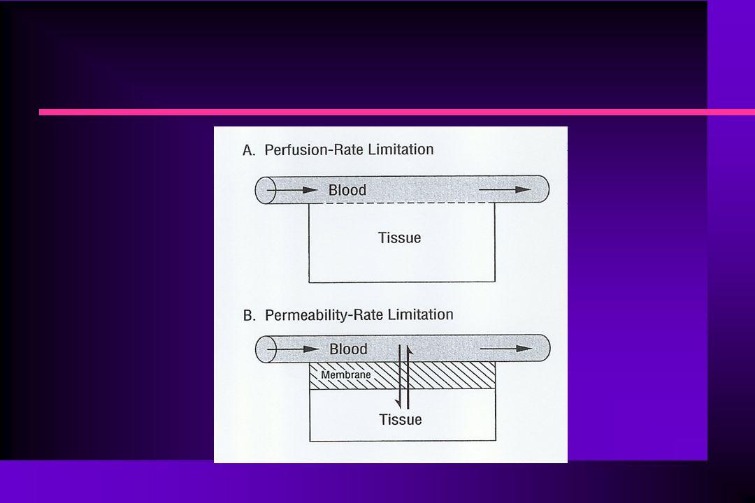 Χρόνος για την επίτευξη της ισορροπίας κατανομής n Για ένα φάρμακο που μεταφέρεται με το αίμα σε έναν ιστό θα έχουμε: n Ρυθμός εισόδου του φαρμάκου στον ιστό = Q.C Α n Ρυθμός εξόδου του φαρμάκου από τον ιστό = Q.C V n Ρυθμός κατακράτησης του φαρμάκου στον ιστό = Q.(C Α -C V ) n Όπου: Q = ροή του αίματος στον ιστό, C Α = συγκέντρωση του φαρμάκου στο αίμα που φθάνει στον ιστό, C V = συγκέντρωση του φαρμάκου στο αίμα που εγκαταλείπει τον ιστό.
