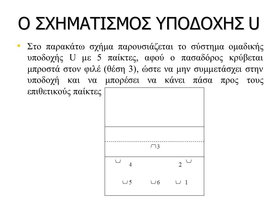 Ο ΣΧΗΜΑΤΙΣΜΟΣ ΥΠΟΔΟΧΗΣ U Στο παρακάτω σχήμα παρουσιάζεται το σύστημα ομαδικής υποδοχής U με 5 παίκτες, αφού ο πασαδόρος κρύβεται μπροστά στον φιλέ (θέση 3), ώστε να μην συμμετάσχει στην υποδοχή και να μπορέσει να κάνει πάσα προς τους επιθετικούς παίκτες 3 4 2 561