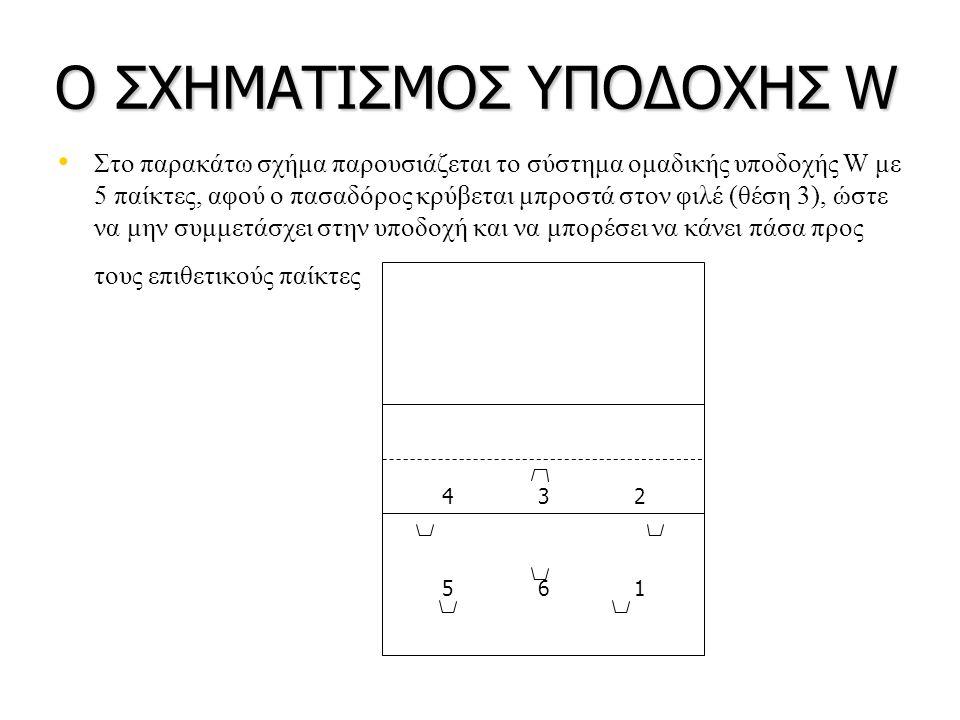 Ο ΣΧΗΜΑΤΙΣΜΟΣ ΥΠΟΔΟΧΗΣ W Στο παρακάτω σχήμα παρουσιάζεται το σύστημα ομαδικής υποδοχής W με 5 παίκτες, αφού ο πασαδόρος κρύβεται μπροστά στον φιλέ (θέση 3), ώστε να μην συμμετάσχει στην υποδοχή και να μπορέσει να κάνει πάσα προς τους επιθετικούς παίκτες 432 561
