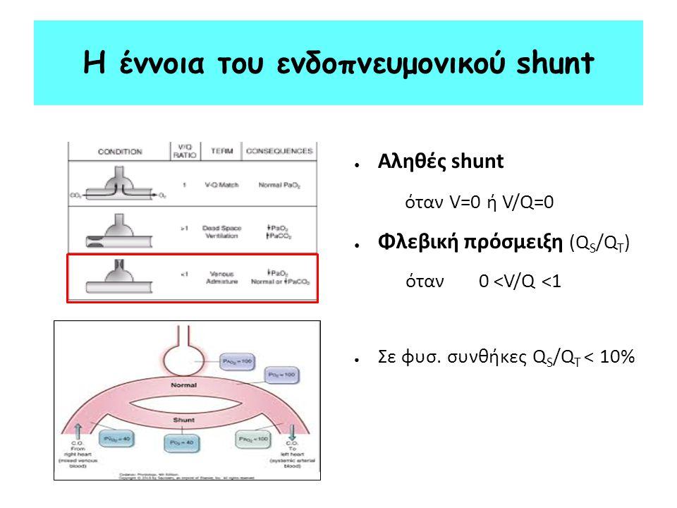 ● Αληθές shunt όταν V=0 ή V/Q=0 ● Φλεβική πρόσμειξη (Q S /Q T ) όταν 0 <V/Q <1 ● Σε φυσ. συνθήκες Q S /Q T < 10% Η έννοια του ενδοπνευμονικού shunt