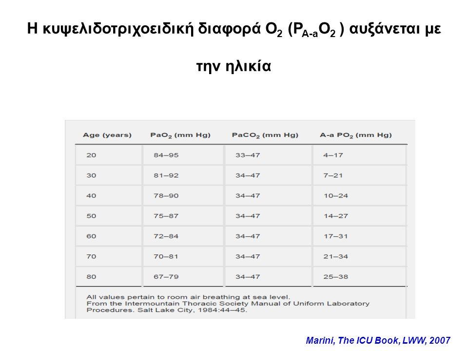 H κυψελιδοτριχοειδική διαφορά Ο 2 (P A-a O 2 ) αυξάνεται με την ηλικία Marini, The ICU Book, LWW, 2007