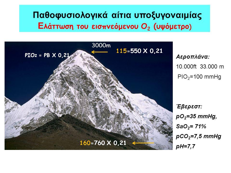 Παθοφυσιολογικά αίτια υποξυγοναιμίας Ε λάττωση του εισπνεόμενου Ο 2 (υψόμετρο ) PIO 2 = PB X 0,21 160=760 X 0,21 115=550 X 0,21 3000m Αεροπλάνα: 10.00