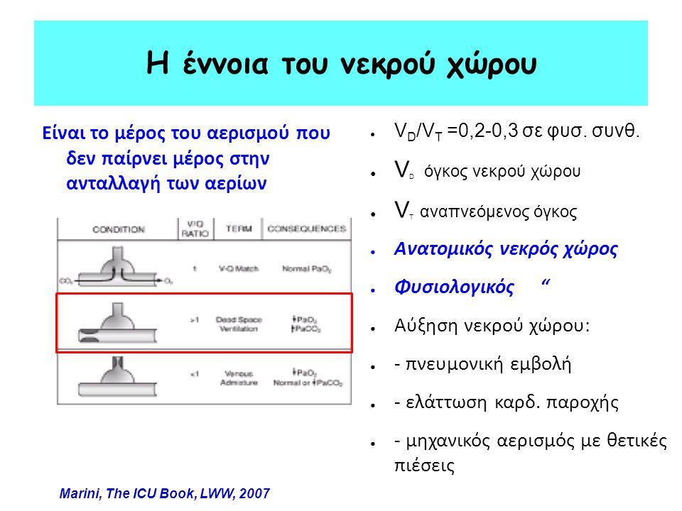 Η έννοια του νεκρού χώρου Είναι το μέρος του αερισμού που δεν παίρνει μέρος στην ανταλλαγή των αερίων ● V D /V T =0,2-0,3 σε φυσ. συνθ. ● V D όγκος νε
