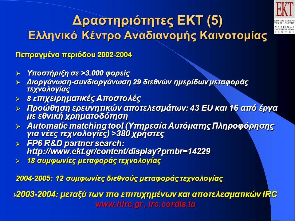 Δραστηριότητες ΕΚΤ (5) Ελληνικό Κέντρο Αναδιανομής Καινοτομίας Πεπραγμένα περιόδου 2002-2004  Υποστήριξη σε >3.000 φορείς  Διοργάνωση-συνδιοργάνωση 29 διεθνών ημερίδων μεταφοράς τεχνολογίας  8 ε πιχειρηματικές Αποστολές  Προώθηση ερευνητικών αποτελεσμάτων: 43 ΕU και 16 από έργα με εθνική χρηματοδότηση  Automatic matching tool (Υπηρεσία Αυτόματης Πληροφόρησης για νέες τεχνολογίες) >380 χρήστες  FP6 R&D partner search: http://www.ekt.gr/content/display?prnbr=14229  18 συμφωνίες μεταφοράς τεχνολογίας 2004-2005: 12 συμφωνίες διεθνούς μεταφοράς τεχνολογίας  2003-2004: μεταξύ των πιο επιτυχημένων και αποτελεσματικών IRC www.hirc.gr, irc.cordis.lu
