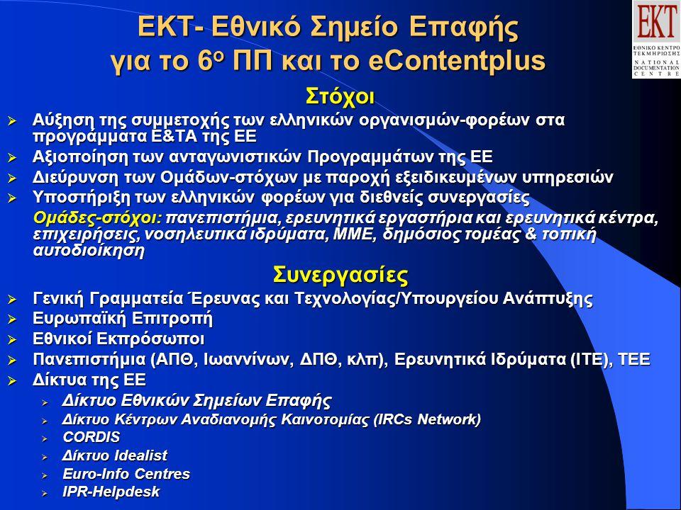 ΕΚΤ- Εθνικό Σημείο Επαφής για το 6 ο ΠΠ και το eContentplus Στόχοι  Αύξηση της συμμετοχής των ελληνικών οργανισμών-φορέων στα προγράμματα Ε&ΤΑ της ΕΕ  Αξιοποίηση των ανταγωνιστικών Προγραμμάτων της ΕΕ  Διεύρυνση των Ομάδων-στόχων με παροχή εξειδικευμένων υπηρεσιών  Υποστήριξη των ελληνικών φορέων για διεθνείς συνεργασίες Ομάδες-στόχοι: πανεπιστήμια, ερευνητικά εργαστήρια και ερευνητικά κέντρα, επιχειρήσεις, νοσηλευτικά ιδρύματα, ΜΜΕ, δημόσιος τομέας & τοπική αυτοδιοίκηση Συνεργασίες  Γενική Γραμματεία Έρευνας και Τεχνολογίας/Υπουργείου Ανάπτυξης  Ευρωπαϊκή Επιτροπή  Εθνικοί Εκπρόσωποι  Πανεπιστήμια (ΑΠΘ, Ιωαννίνων, ΔΠΘ, κλπ), Ερευνητικά Ιδρύματα (ΙΤΕ), ΤΕΕ  Δίκτυα της ΕΕ  Δίκτυο Εθνικών Σημείων Επαφής  Δίκτυο Κέντρων Αναδιανομής Καινοτομίας (IRCs Network)  CORDIS  Δίκτυο Idealist  Euro-Info Centres  IPR-Helpdesk