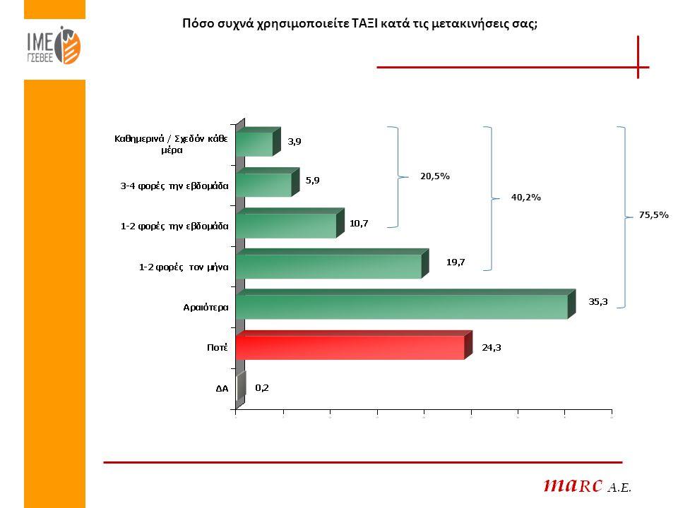 Πόσο συχνά χρησιμοποιείτε ΤΑΞΙ κατά τις μετακινήσεις σας; 20,5% 40,2% 75,5%