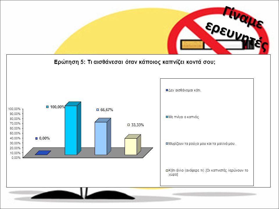 2ο ΜΕΡΟΣ Ενημέρωση α) Συνέπειες καπνίσματος για την υγεία του καπνιστή σε: πνεύμονες δέρμα φυσική κατάσταση δόντια δάχτυλα β) Εθιστική δράση του καπνίσματος γ) Συνέπειες του καπνίσματος στο κοινωνικό σύνολο.
