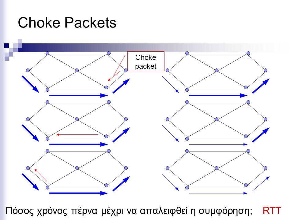 Choke Packets Choke packet Πόσος χρόνος πέρνα μέχρι να απαλειφθεί η συμφόρηση;RTT
