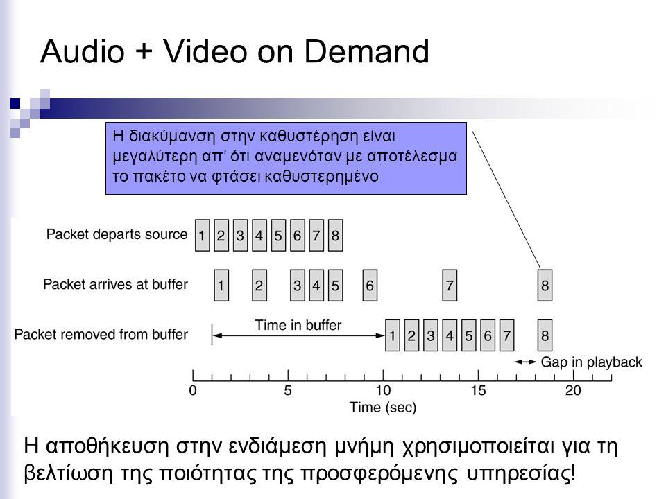 Audio + Video on Demand Η διακύμανση στην καθυστέρηση είναι μεγαλύτερη απ' ότι αναμενόταν με αποτέλεσμα το πακέτο να φτάσει καθυστερημένο Η αποθήκευση στην ενδιάμεση μνήμη χρησιμοποιείται για τη βελτίωση της ποιότητας της προσφερόμενης υπηρεσίας!