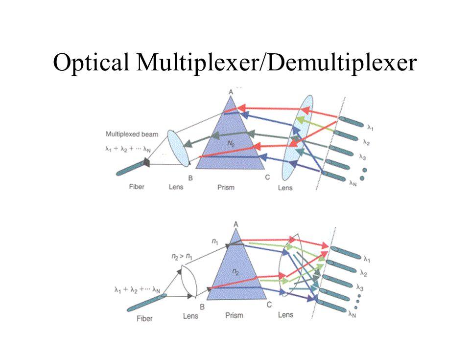 Optical Multiplexer/Demultiplexer