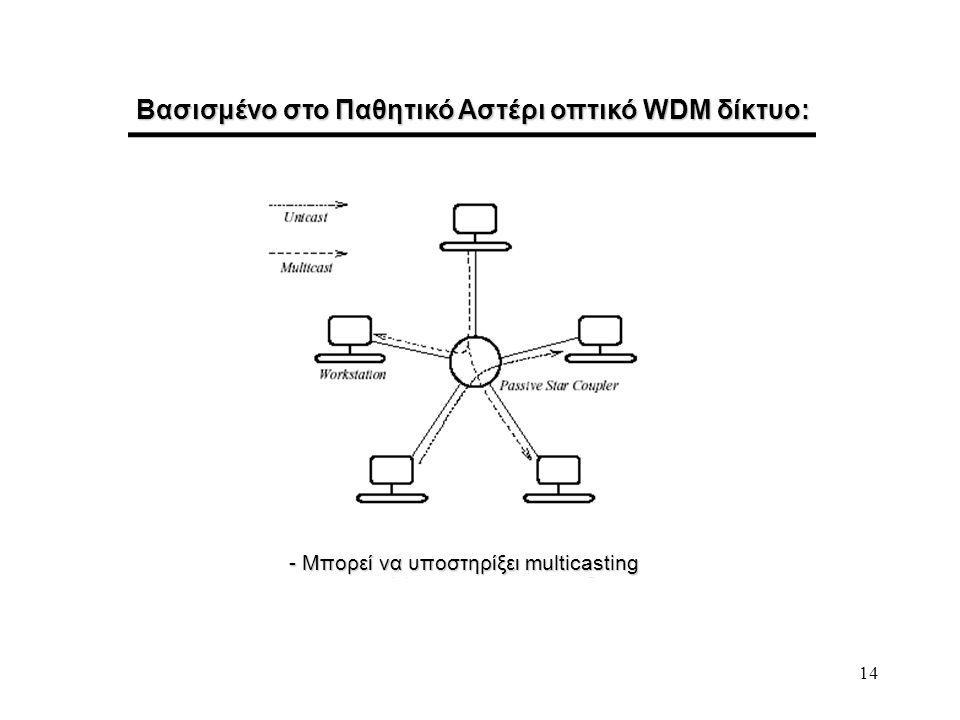14 Βασισμένο στο Παθητικό Αστέρι οπτικό WDM δίκτυο: - Μπορεί να υποστηρίξει multicasting