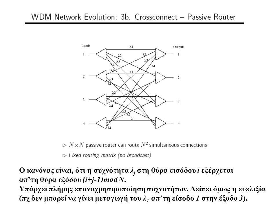 Ο κανόνας είναι, ότι η συχνότητα λ j στη θύρα εισόδου i εξέρχεται απ'τη θύρα εξόδου (i+j-1)mod N. Υπάρχει πλήρης επαναχρησιμοποίηση συχνοτήτων. Λείπει