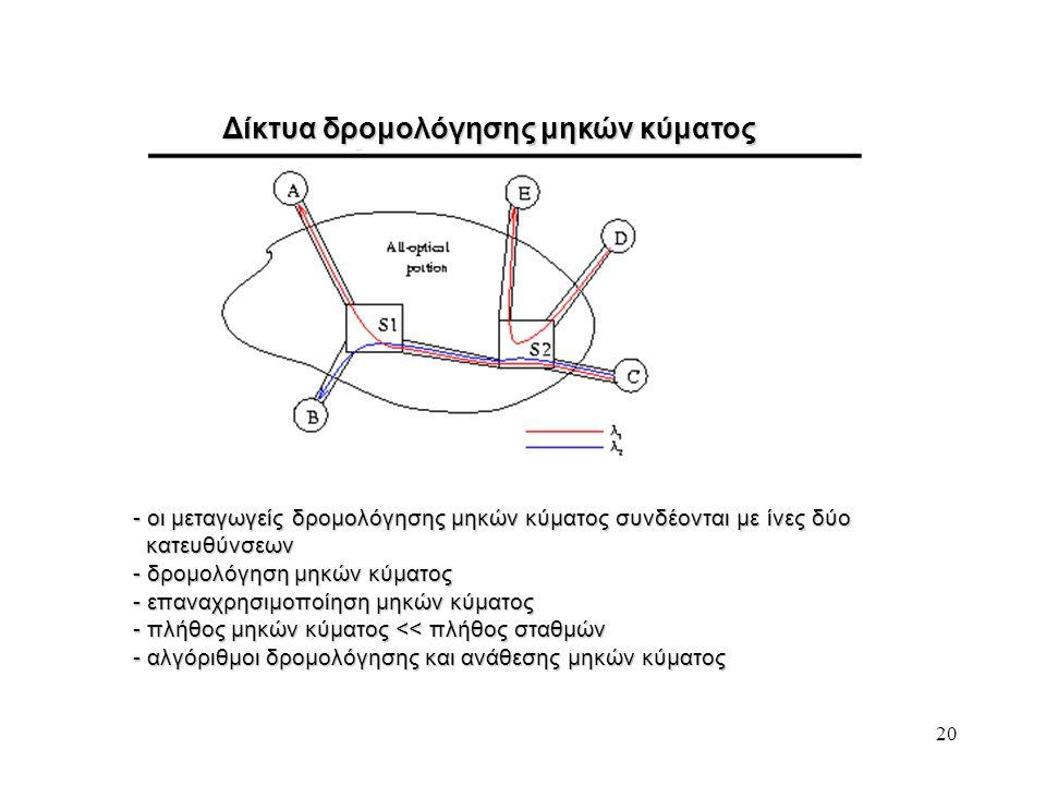 20 Δίκτυα δρομολόγησης μηκών κύματος - οι μεταγωγείς δρομολόγησης μηκών κύματος συνδέονται με ίνες δύο κατευθύνσεων κατευθύνσεων - δρομολόγηση μηκών κ