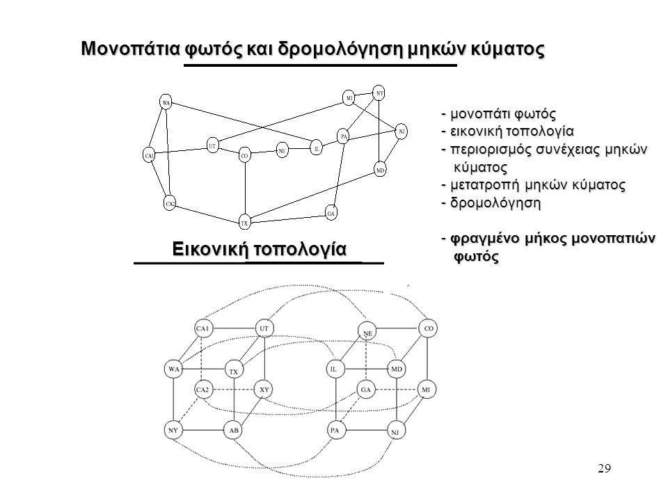 29 Μονοπάτια φωτός και δρομολόγηση μηκών κύματος Εικονική τοπολογία - μονοπάτι φωτός - εικονική τοπολογία - περιορισμός συνέχειας μηκών κύματος κύματο