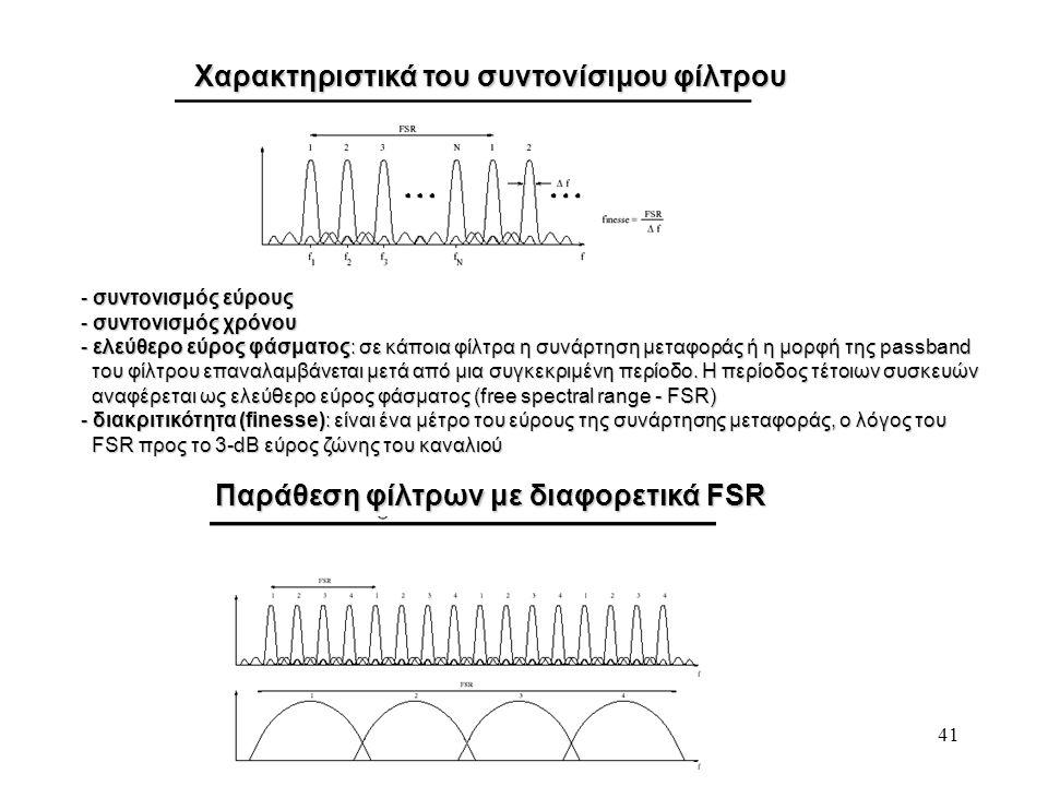 41 Χαρακτηριστικά του συντονίσιμου φίλτρου - συντονισμός εύρους - συντονισμός χρόνου - ελεύθερο εύρος φάσματος: σε κάποια φίλτρα η συνάρτηση μεταφοράς