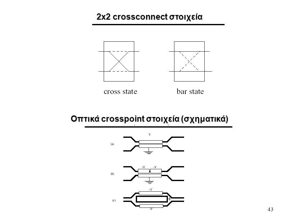 43 2x2 crossconnect στοιχεία Οπτικά crosspoint στοιχεία (σχηματικά)