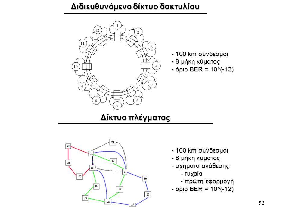 52 Διδιευθυνόμενο δίκτυο δακτυλίου Δίκτυο πλέγματος - 100 km σύνδεσμοι - 8 μήκη κύματος - όριο BER = 10^(-12) - 100 km σύνδεσμοι - 8 μήκη κύματος - σχ