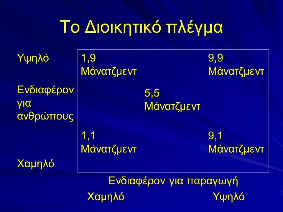 Το Διοικητικό πλέγμα Υψηλό Ενδιαφέρον για ανθρώπους Χαμηλό 1,9 Μάνατζερ Λέσχης 9,9 Συνεργατικός Μάνατζερ 5,5 Μάνατζερ Εκκρεμούς 1,1 Αδύνατος Μάνατζερ 9,1 Μάνατζερ Καθήκοντος Ενδιαφέρον για παραγωγή Ενδιαφέρον για παραγωγή Χαμηλό Υψηλό Χαμηλό Υψηλό