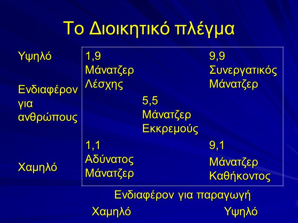Το Διοικητικό πλέγμα Υψηλό Ενδιαφέρον για ανθρώπους Χαμηλό 1,9 Μάνατζερ Λέσχης 9,9 Συνεργατικός Μάνατζερ 5,5 Μάνατζερ Εκκρεμούς 1,1 Αδύνατος Μάνατζερ