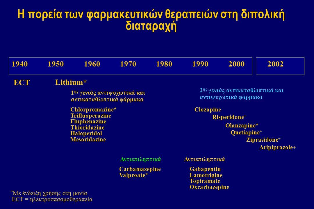 Η πορεία των φαρμακευτικών θεραπειών στη διπολική διαταραχή 195019601970198019902000 Chlorpromazine* Trifluoperazine Fluphenazine Thioridazine Haloper
